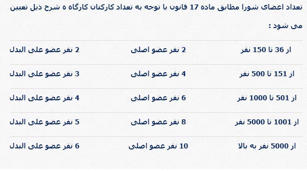 """این جستار؛ شوراهای اسلامی کار - """"انحصارتشکیلاتی یا بدیلی برای شوراهای کارگری؟!"""""""
